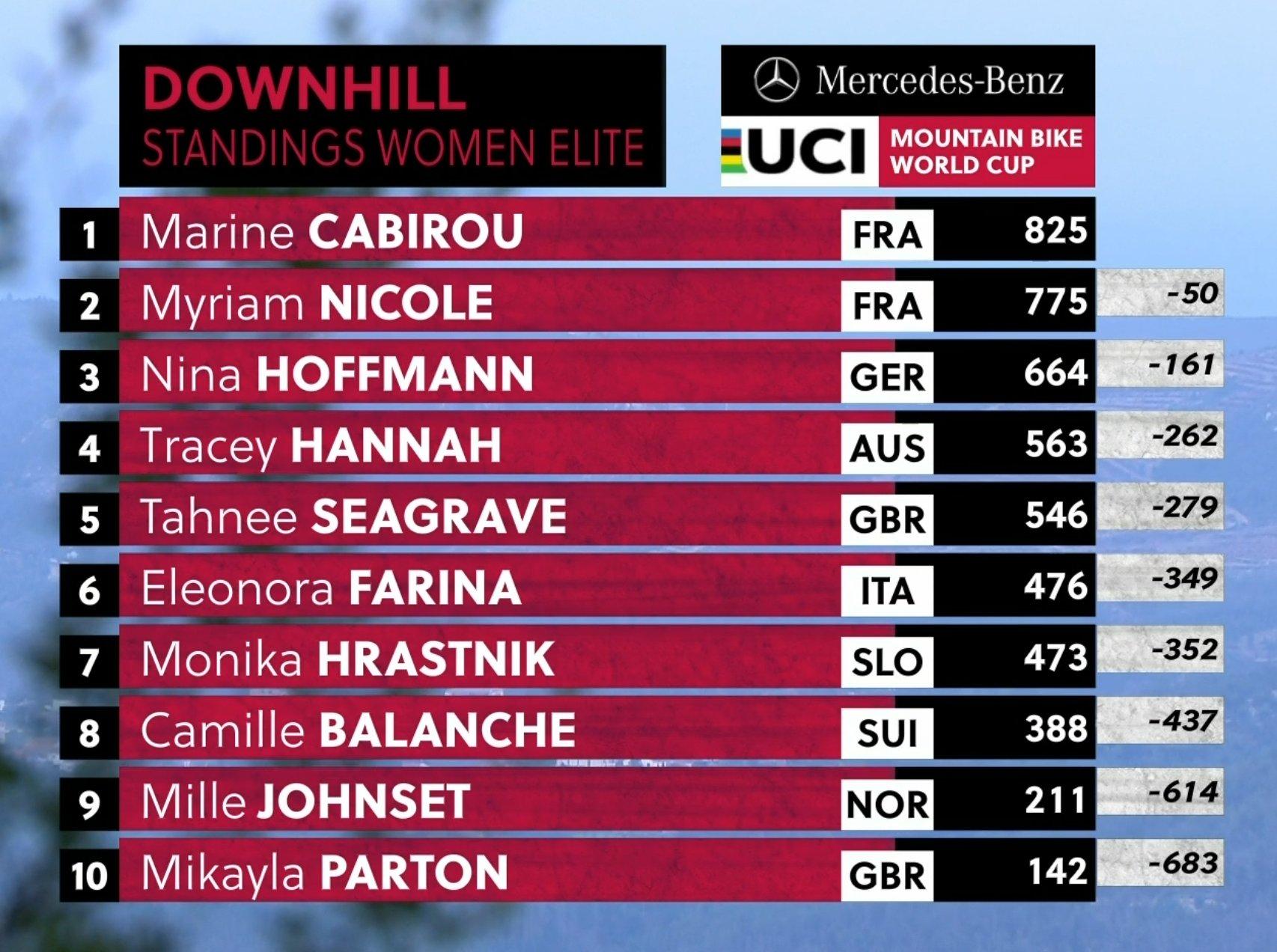 Le classement général de la Coupe du monde de VTT Descente dames - Red Bull TV