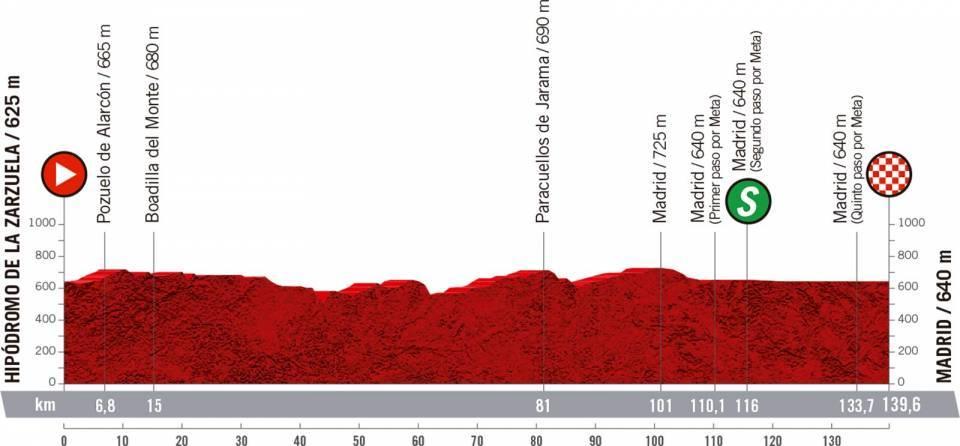 Le profil de la 18ème étape du Tour d'Espagne 2020