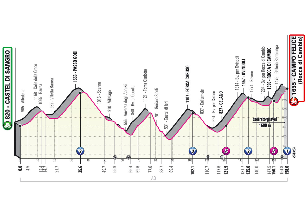 Profil 9ème étape Tour d'Italie 2021