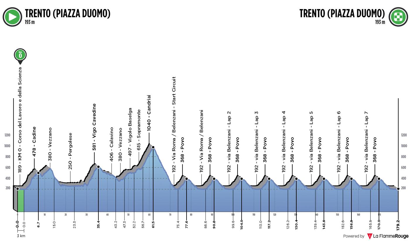 Le profil de la course en ligne hommes des championnats d'Europe de cyclisme